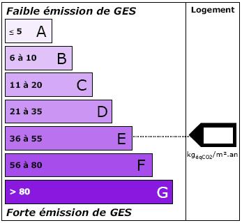 Classe nergie maison les 7 classes d crypt es a b c d e f g bienchezmoi - Classe energie c maison ...