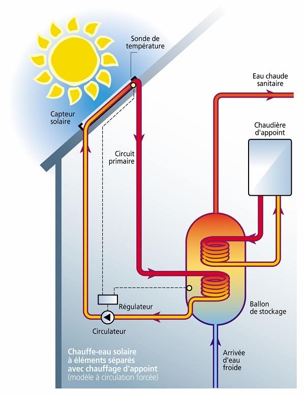 Schéma fonctionnement chauffe-eau solaire