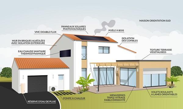 zoom sur une maison test nergie positive bienchezmoi. Black Bedroom Furniture Sets. Home Design Ideas