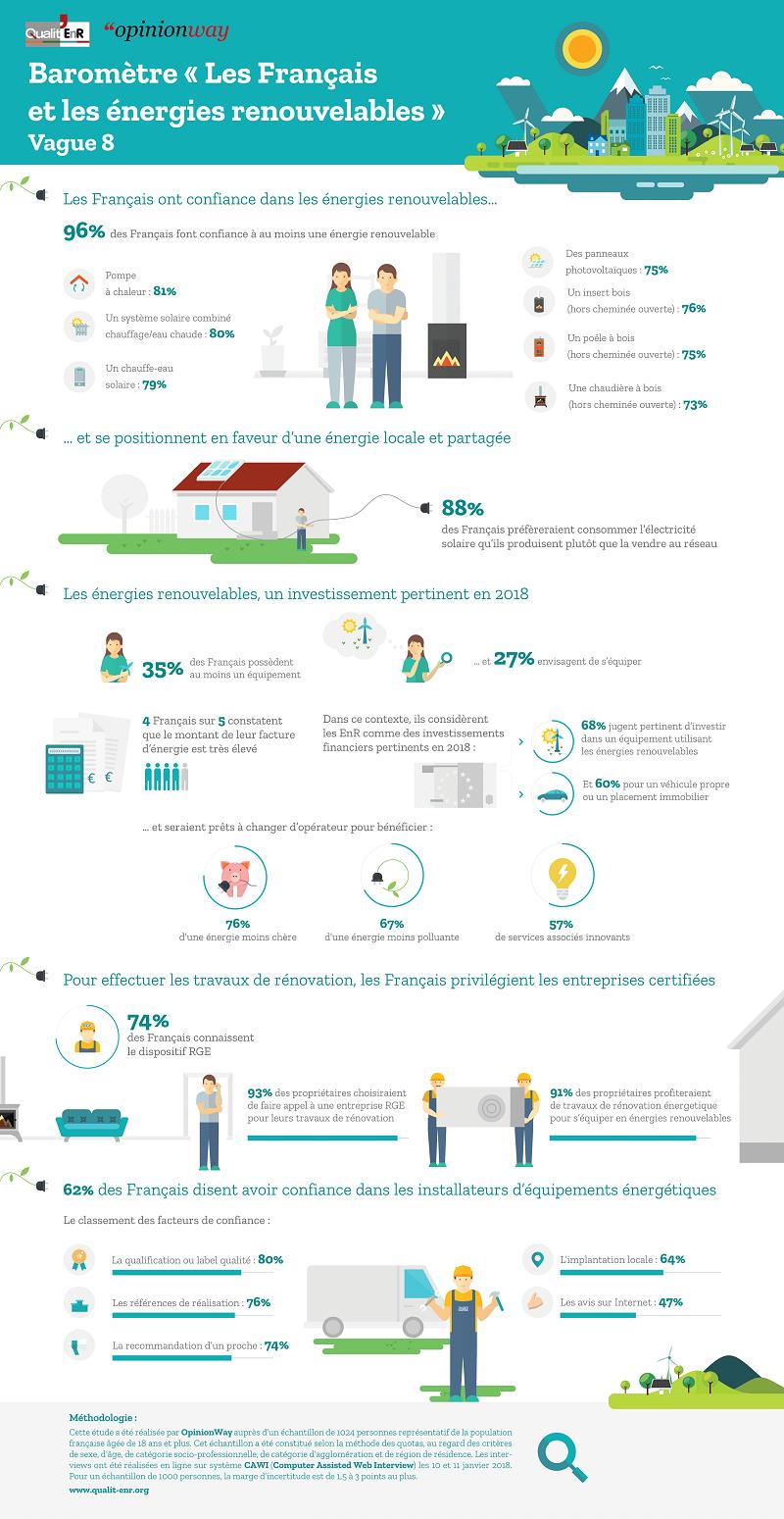 Infographie : les Français et les Energies Renouvelables