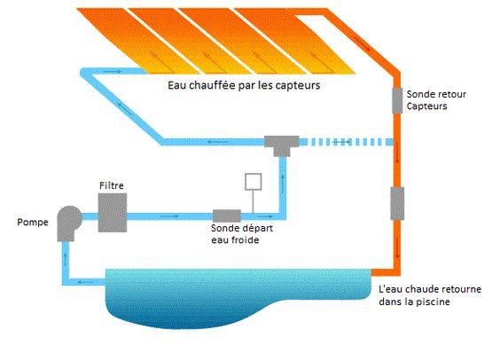 Chauffage solaire pour piscine mod les et prix bienchezmoi for Fonctionnement des panneaux photovoltaiques