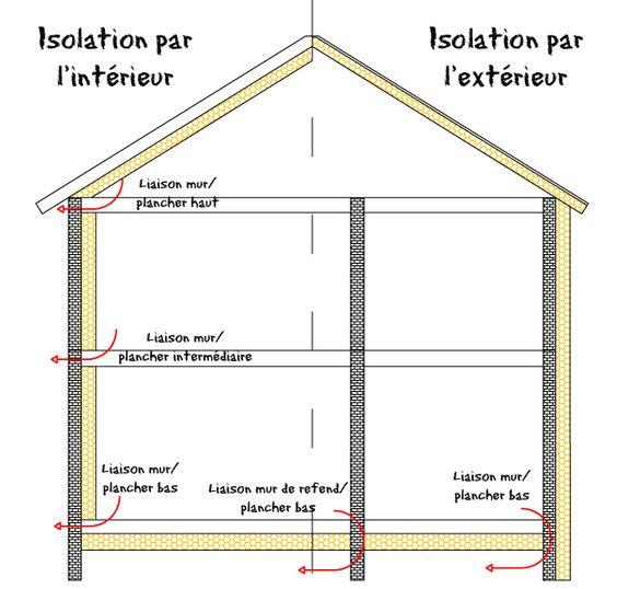 Les ponts thermiques Isolation intérieure vs Isolation extérieure