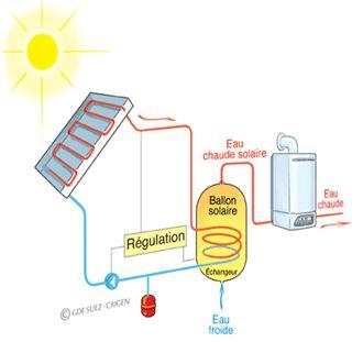 Chauffe-eau solaire schéma