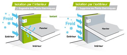 Pourquoi isoler par l 39 ext rieur bienchezmoi for Isolation interieur ou exterieur