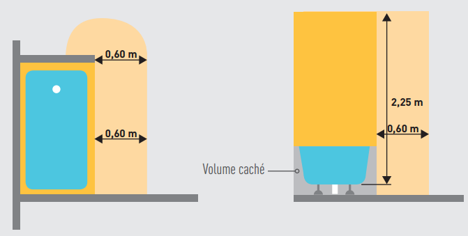 Electricit les normes pour la salle de bain bienchezmoi - Volume salle de bain ...